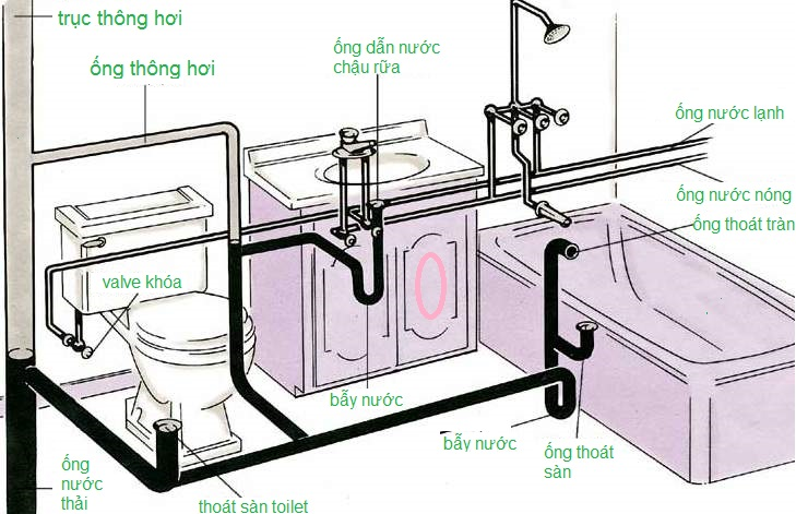 đường ống nước